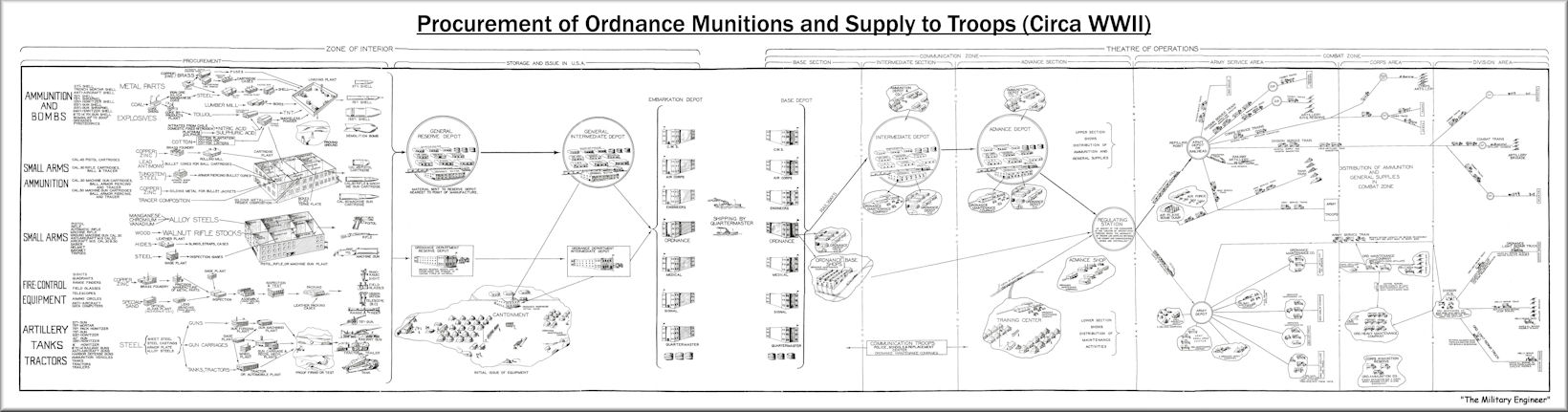 Procurement of Ordnance Munitions and Supply to Troops (Circa WWWII)